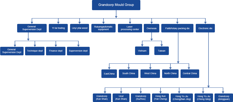 Grandcorp Precision Mould ( Kunshan ) Co., Ltd.